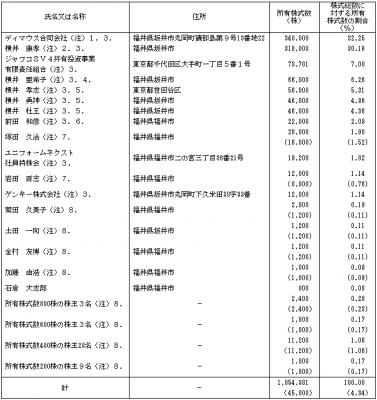 ユニフォームネクスト(3566)IPO株主ロックアップ