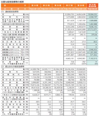 ジェイ・エス・ビー(3480)IPO初値予想