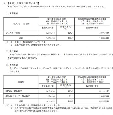 クロスフォー(7810)IPO販売実績