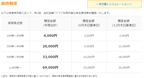すかいらーく(3197)株主優待クロス取引