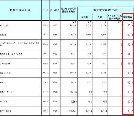 日本証券業協会IPO配分結果