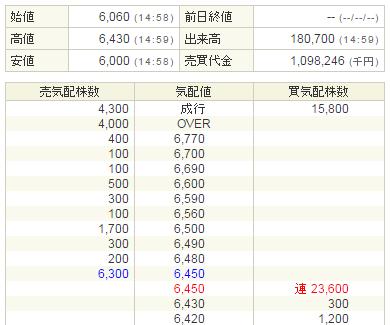 Fringe81(6550)初値2.3bai