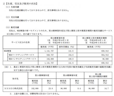 シェアリングテクノロジー(3989)IPO取引先と販売実績