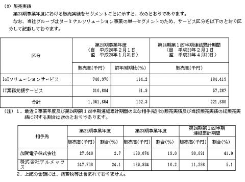 トランザス(6696)IPO販売実績と取引先