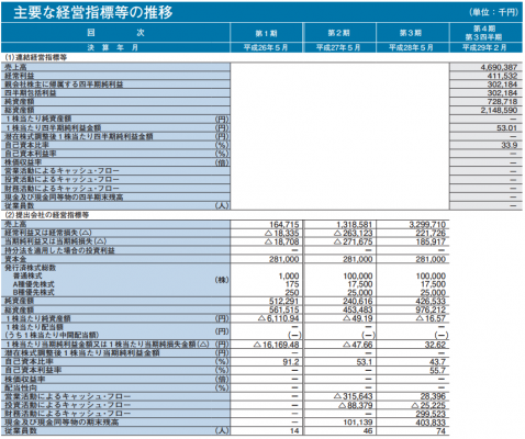 UUUM(3990)IPO初値予想は2.3倍以上か