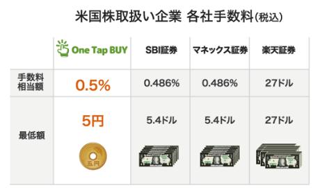 PayPay証券取引手数料