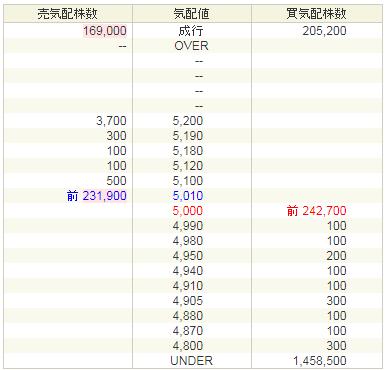 トランザス初値予想5000円?