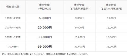 すかいらーく株主優待12月はお得