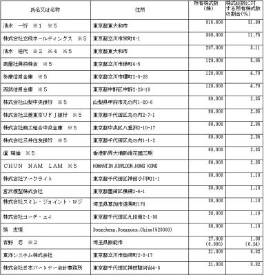 壽屋(7809)IPOのロックアップと株主