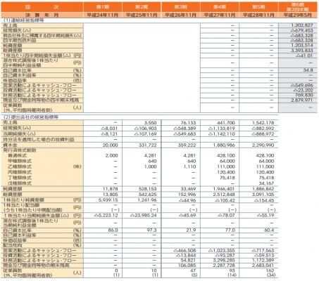 マネーフォワード(3994)IPO初値予想