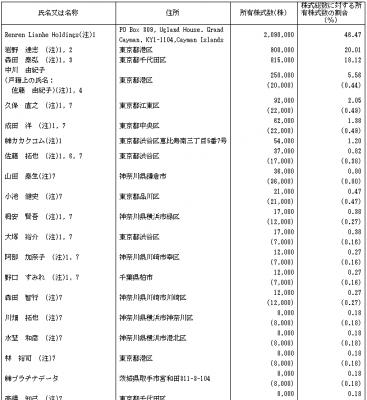 ロードスターキャピタル(3482)IPO株主とロックアップ