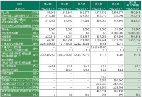 ウェルビー(6556)IPO初値予想