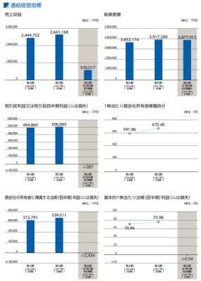 MS&ConsultingIPO評判と人気