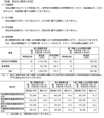ウェルビー(6556)IPO取引先と販売実績