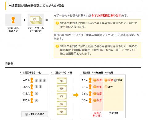 マネックス証券のIPO抽選ルール公式サイト