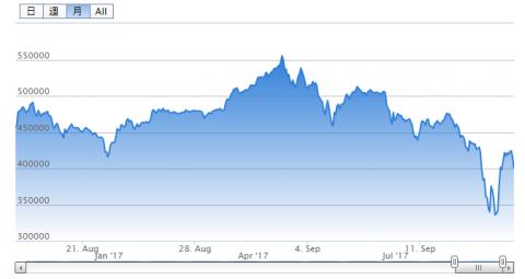 ビットコイン値動きチャート