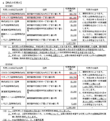 マネーフォワードのマネックス証券引受け株数