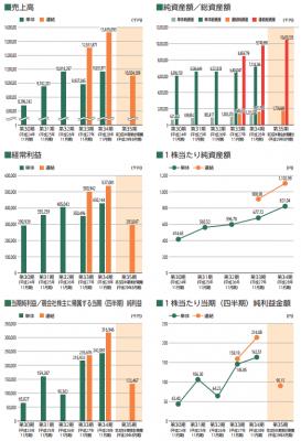シー・エス・ランバー(7808)IPOの評判と分析