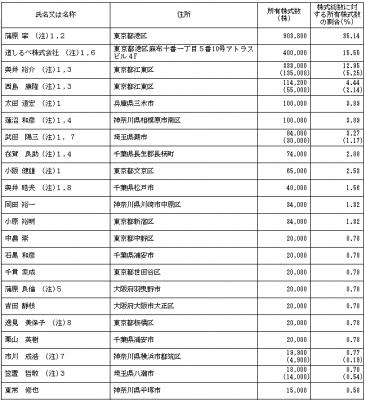 サインポスト(3996)従業員と株主の状況