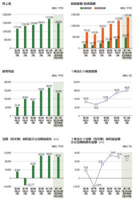 サインポスト(3996)IPOの評判と分析