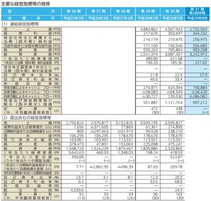 幸和製作所(7807)IPO上場評判とIPO分析