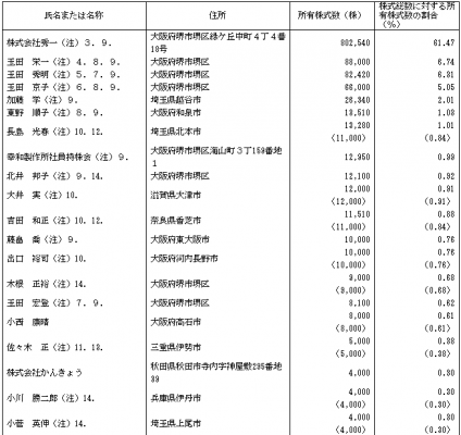 幸和製作所(7807)IPO従業員と株主の状況