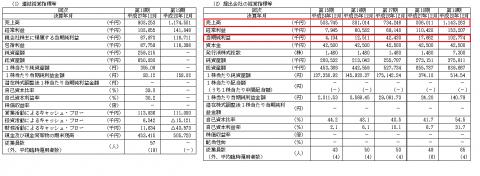 トレードワークス(3997)IPO業績