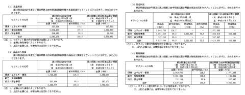 ポエックIPO生産実績と販売実績