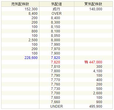 SKIYAKI(3995)初値予想9,000円
