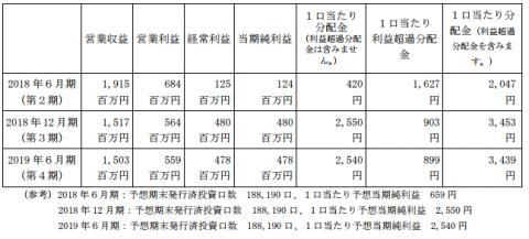 カナディアン・ソーラー・インフラ投資法人(9284)分配金