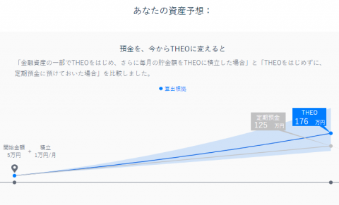 THEO(テオ)資産予想
