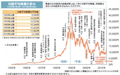 日経平均の過去チャート