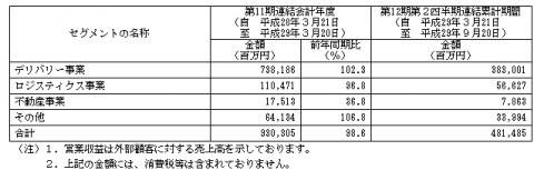 SGホールディングス(9143)IPO