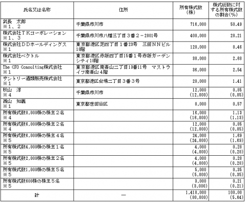 一家ダイニングプロジェクト(9266)IPO株主構成