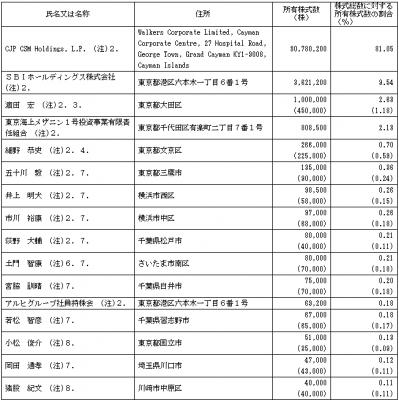 アルヒ(7198)IPO株主構成