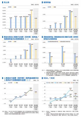 カチタス(8919)IPO業績予想
