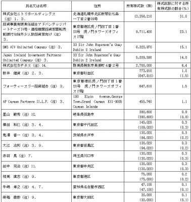 カチタス(8919)IPO株主構成
