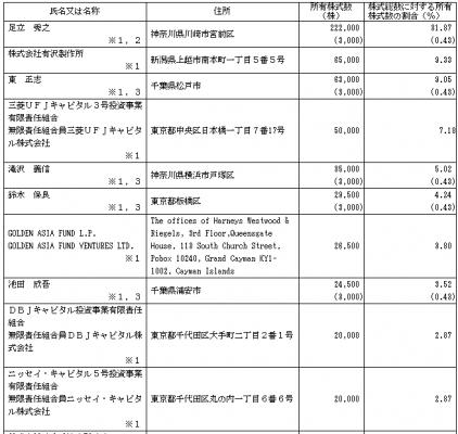 ヴィスコ・テクノロジーズ(6698)IPO株主状況
