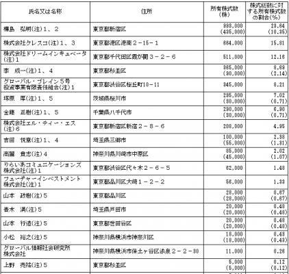 エル・ティー・エス(6560)従業員と株主の状況