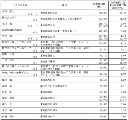 イオレ(2334)IPO従業員と株主の状況