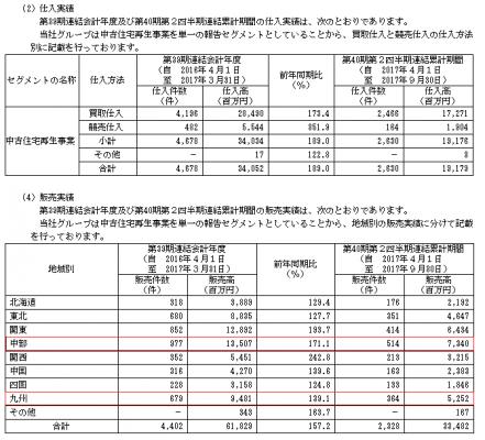 カチタス(8919)IPOの評判と分析