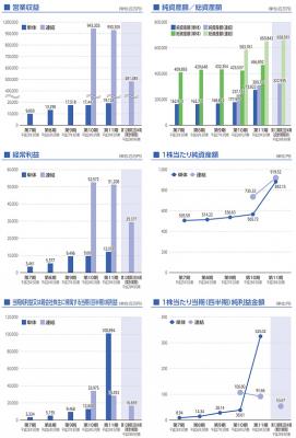 SGホールディングス(9143)IPOの評判と分析