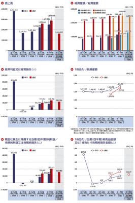 ヴィスコ・テクノロジーズ(6698)IPOの評判と分析