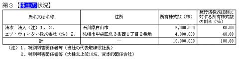 歯愛メディカル(3540)株主状況