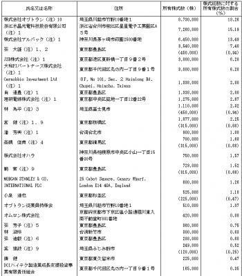 オプトラン(6235)IPO株主の状況