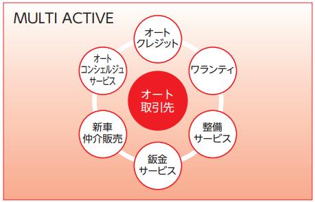 プレミアグループIPOの事業構築イメージ