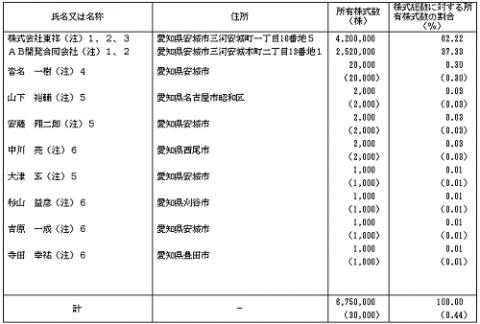 ABホテル(6565)従業員と株主の状況