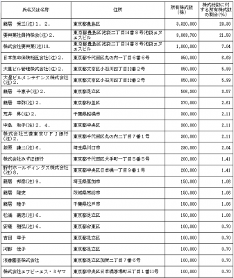 要興業(6566)従業員と株主の状況
