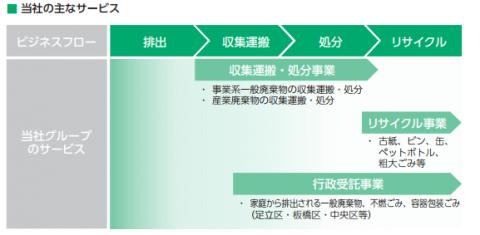 要興業(6566)IPO
