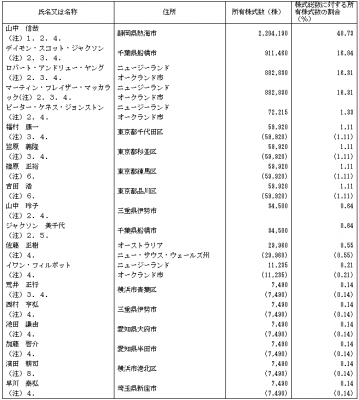 オプティマスグループ(9268)従業員と株主の状況